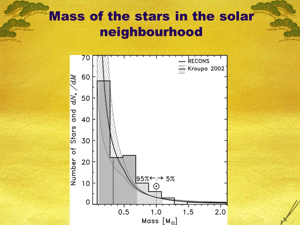 Mass of the stars in the solar neighbourhood