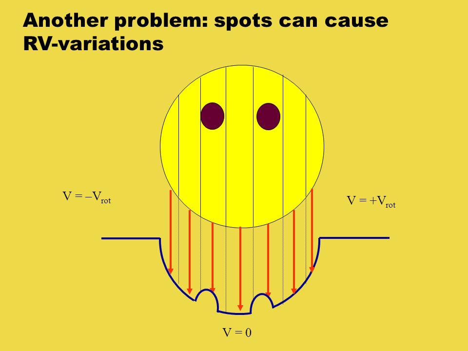 Another problem: spots can cause RV-variations V = –V rot V = +V rot V = 0