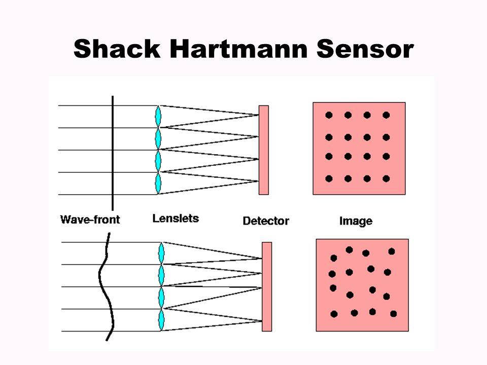 Shack Hartmann Sensor
