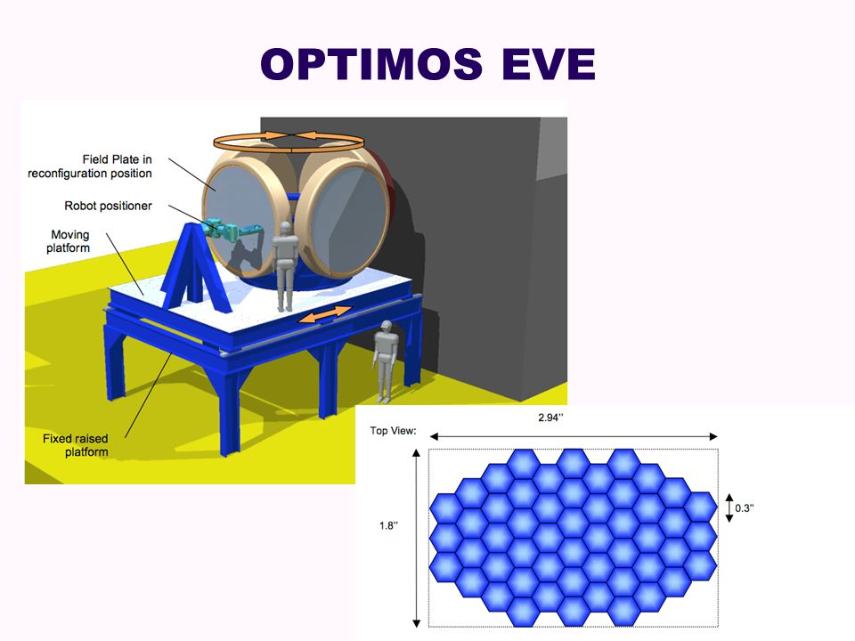 OPTIMOS EVE