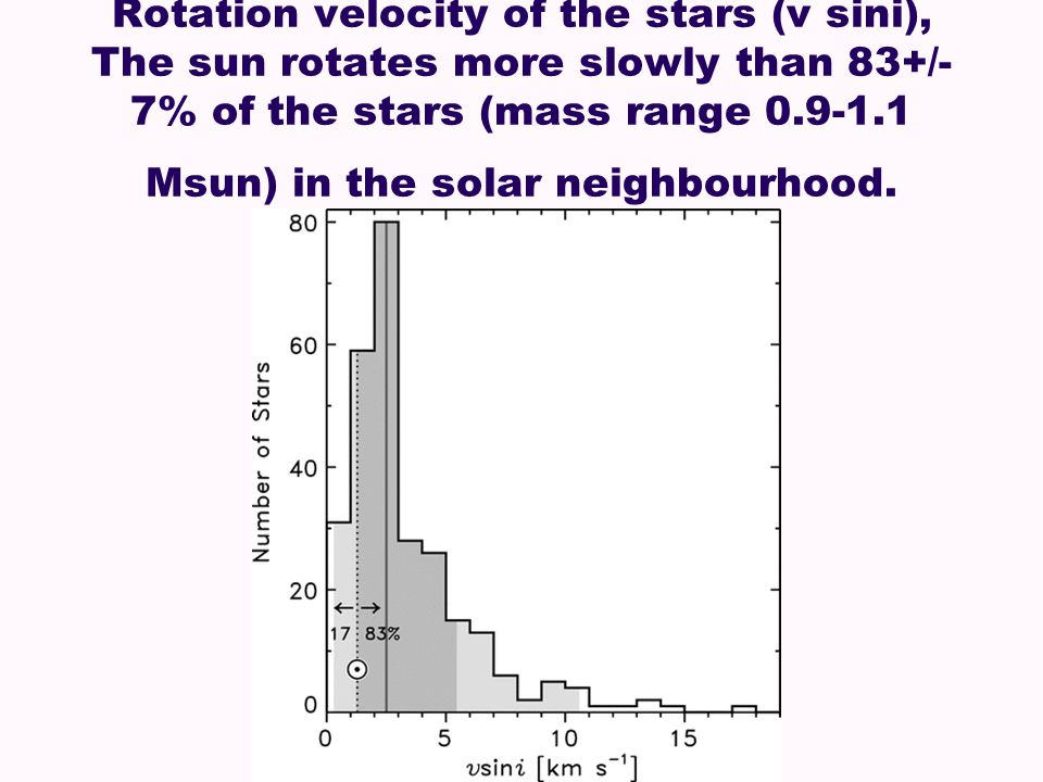 Rotation velocity of the stars (v sini), The sun rotates more slowly than 83+/- 7% of the stars (mass range 0.9-1.1 Msun) in the solar neighbourhood.