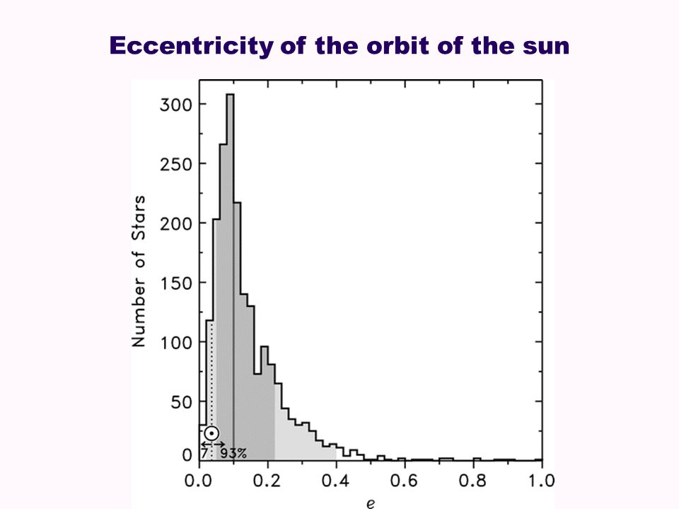 Eccentricity of the orbit of the sun