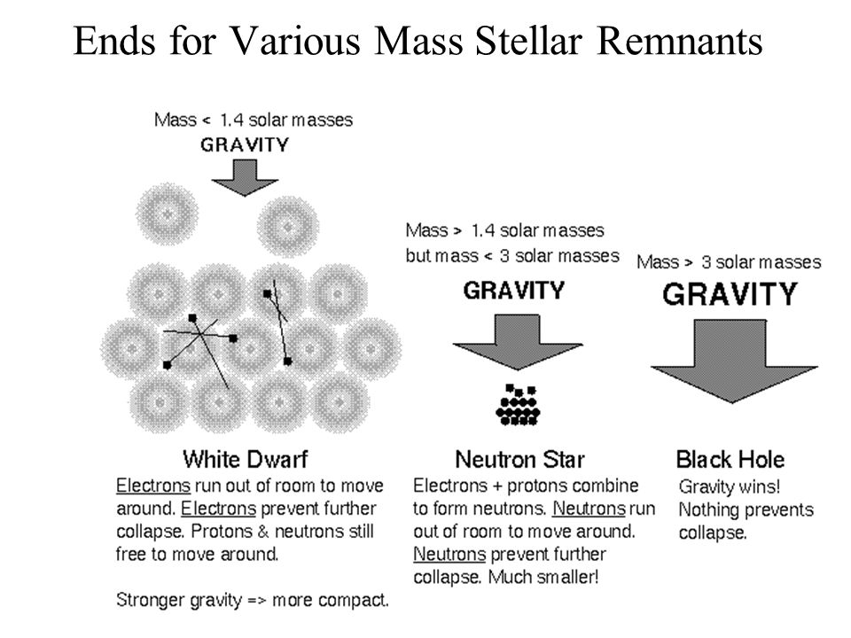Possibilities for High Mass Stars