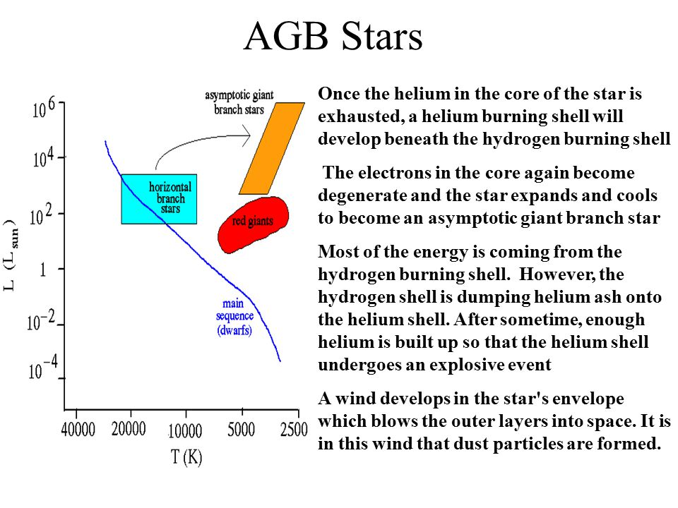 Red Giant to Horizontal Branch After helium burning begins, a star has two sources of energy, hydrogen fusion in a shell around the core and helium fu