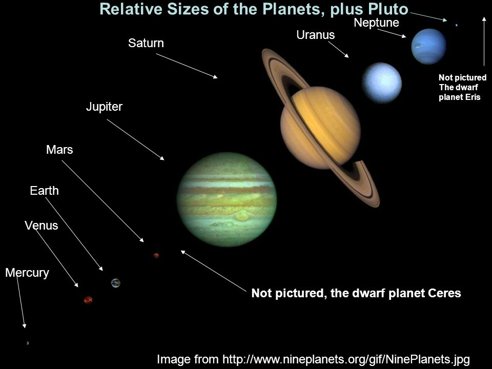 2 Relative Sizes of the Planets, plus Pluto Image from http://www.nineplanets.org/gif/NinePlanets.jpg Mercury Venus Earth Mars Not pictured, the dwarf planet Ceres Not pictured The dwarf planet Eris Jupiter Saturn Uranus Neptune