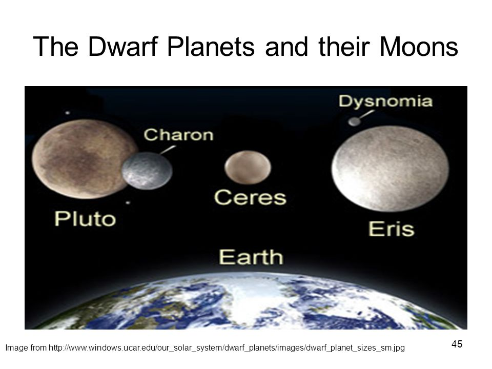 45 The Dwarf Planets and their Moons Image from http://www.windows.ucar.edu/our_solar_system/dwarf_planets/images/dwarf_planet_sizes_sm.jpg