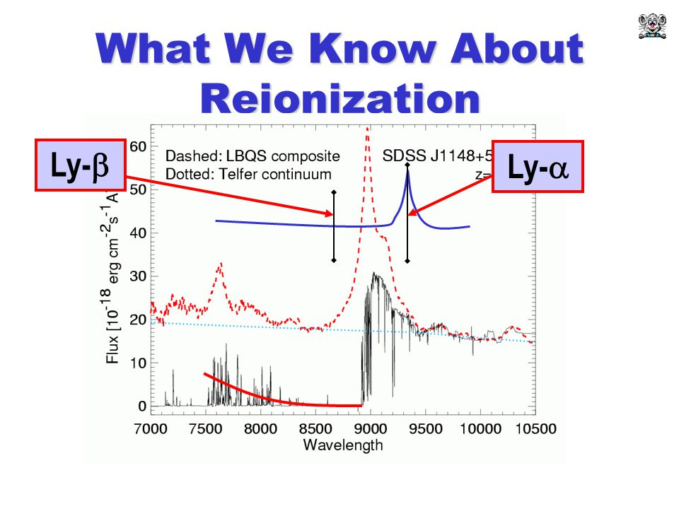 What We Know About Reionization Ly-  Ly- 