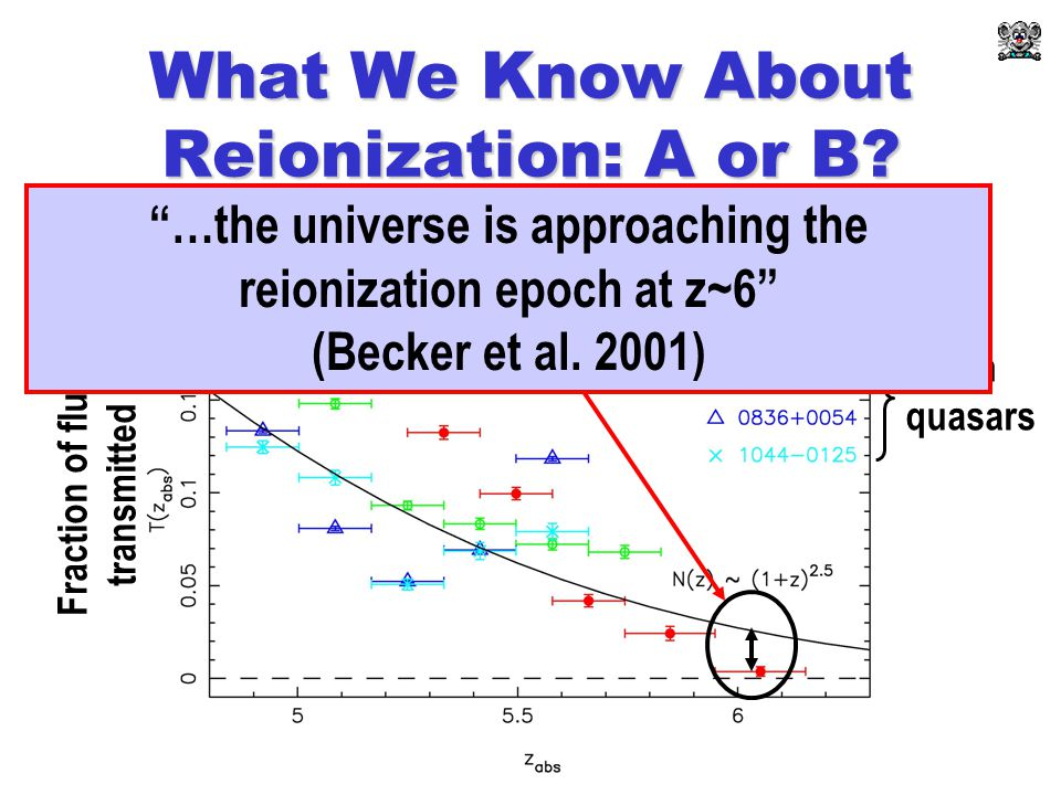 What We Know About Reionization: A or B.