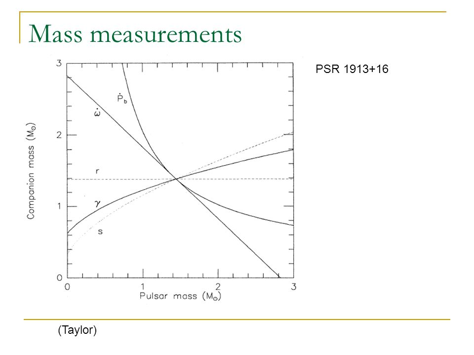 Mass measurements PSR 1913+16 (Taylor)