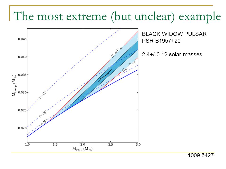 The most extreme (but unclear) example 1009.5427 BLACK WIDOW PULSAR PSR B1957+20 2.4+/-0.12 solar masses