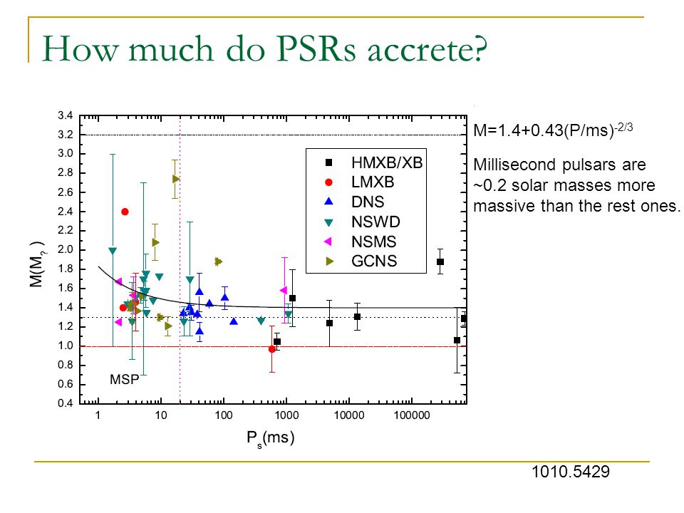 How much do PSRs accrete.