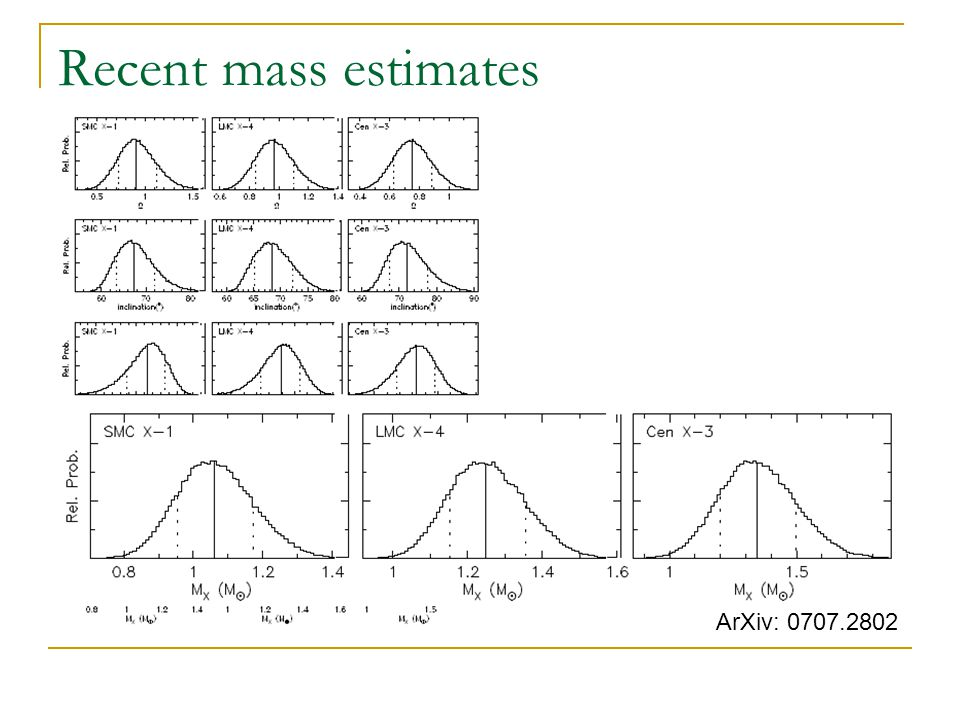 Recent mass estimates ArXiv: 0707.2802
