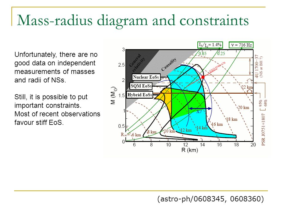 Mass-radius diagram and constraints (astro-ph/0608345, 0608360) Unfortunately, there are no good data on independent measurements of masses and radii of NSs.