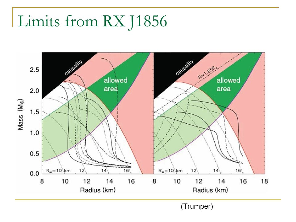 Limits from RX J1856 (Trumper)