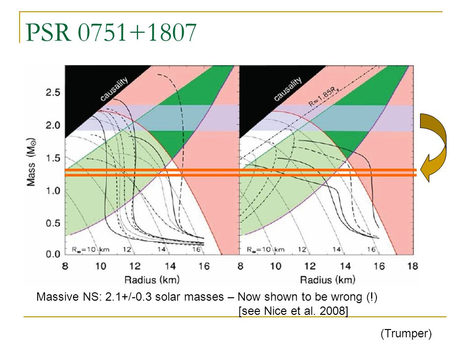 PSR 0751+1807 (Trumper) Massive NS: 2.1+/-0.3 solar masses – Now shown to be wrong (!) [see Nice et al.