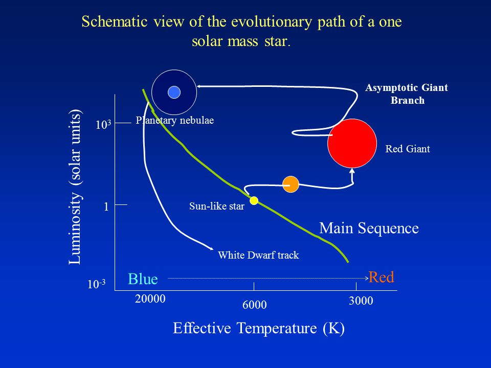 Schematic view of the evolutionary path of a one solar mass star.