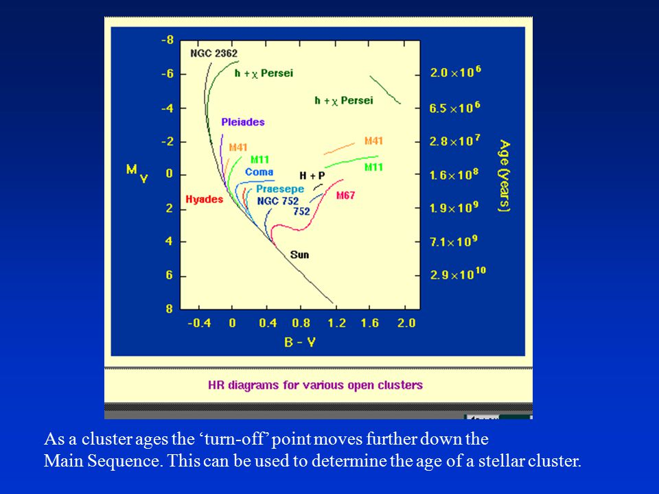 As a cluster ages the 'turn-off' point moves further down the Main Sequence.