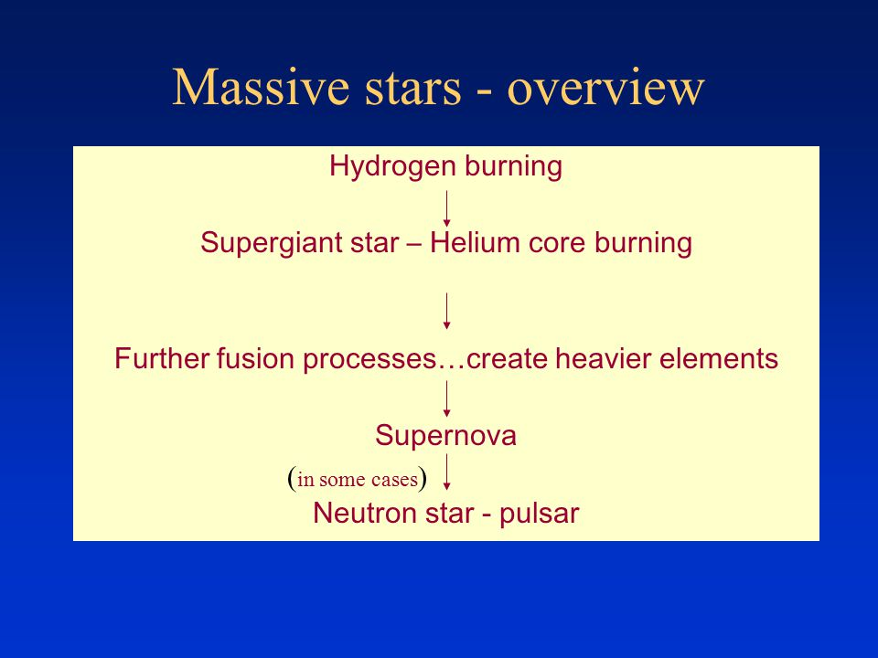 Massive stars - overview Hydrogen burning Supergiant star – Helium core burning Further fusion processes…create heavier elements Supernova Neutron star - pulsar ( in some cases )