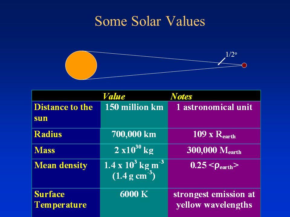 Some Solar Values 1/2 o