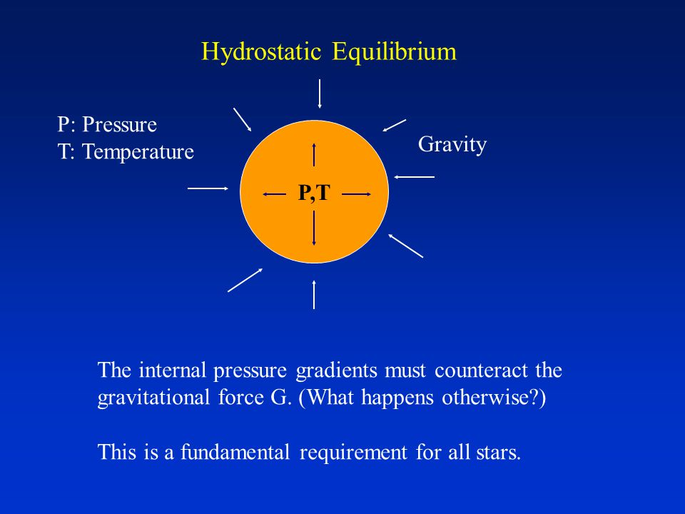 Hydrostatic Equilibrium P,T Gravity The internal pressure gradients must counteract the gravitational force G.