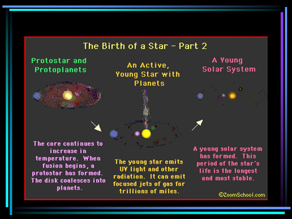 Birth of a star This ball continues to be drawn together by gravitational attraction When temperatures inside reach about 10million Kelvins nuclear fu