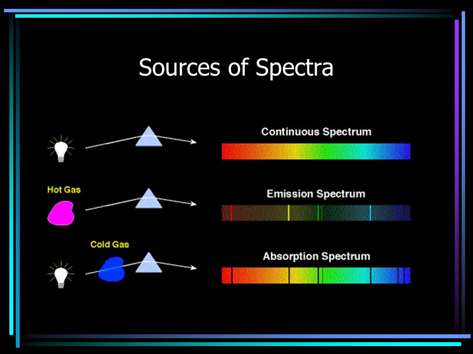 Three types of spectra Emission or bright line Absorption or dark line—dark line shows composition and temperature Continuous