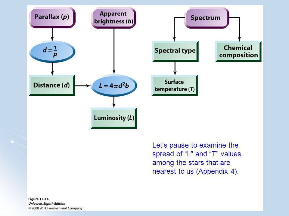 """Let's pause to examine the spread of """"L"""" and """"T"""" values among the stars that are nearest to us (Appendix 4)."""