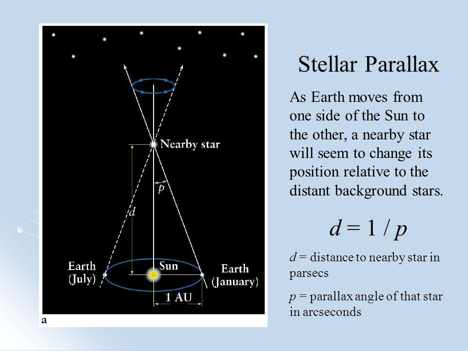 Some Nearby Stars Proxima Centauri: p = 0.772 arcsec, d = 1/p = 1.3 pc Barnard's Star: p = 0.545 arcsec, d = 1/p = 1.83 pc Sirius A/B : p = 0.379 arcsec, d = 1/p = 2.64 pc 1 pc = 206,265 AU = 3.26 LY