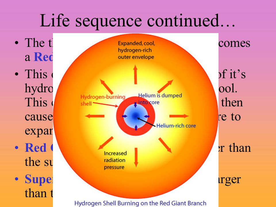 Life sequence continued … The third stage occurs when a star becomes a Red Giant or a Red Super Giant. This occurs when a star has used all of it's hy