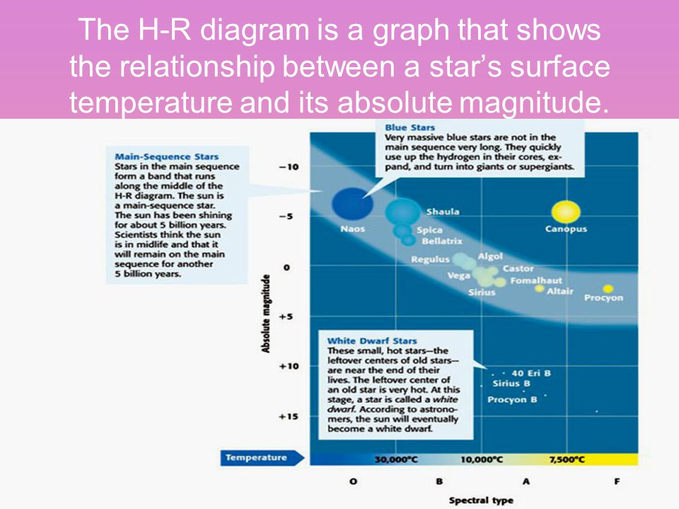 The H-R diagram is a graph that shows the relationship between a star's surface temperature and its absolute magnitude.