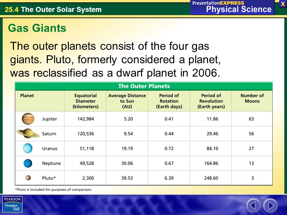 25.4 The Outer Solar System The outer planets consist of the four gas giants. Pluto, formerly considered a planet, was reclassified as a dwarf planet