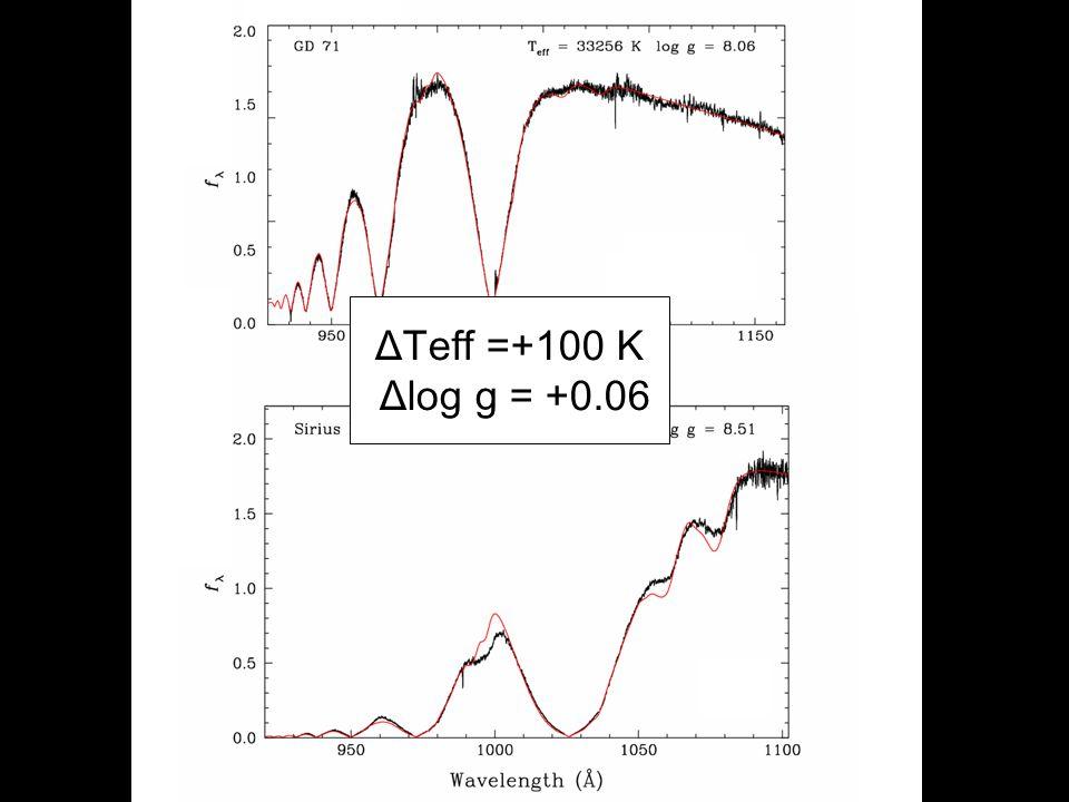 ΔTeff =+100 K Δlog g = +0.06