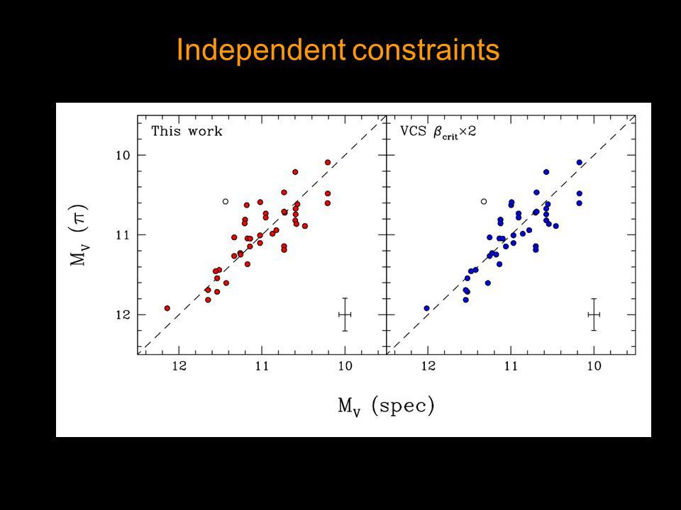 Independent constraints