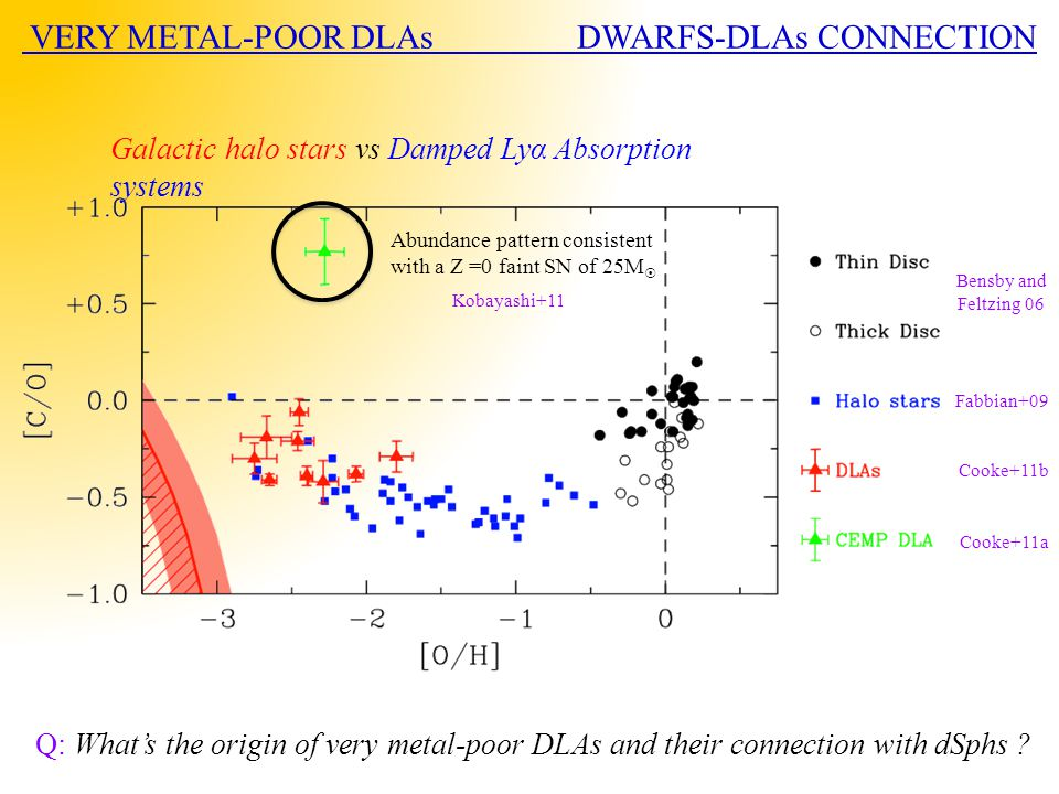 VERY METAL-POOR DLAs DWARFS-DLAs CONNECTION Bensby and Feltzing 06 Fabbian+09 Cooke+11b Cooke+11a Galactic halo stars vs Damped Lyα Absorption systems