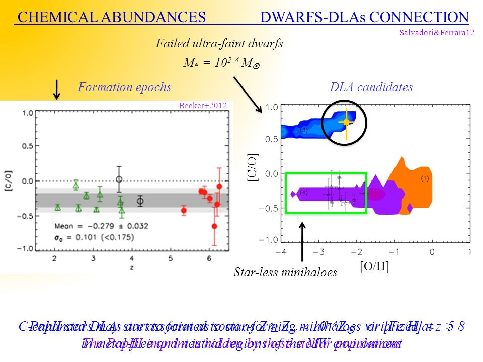 Formation epochsDLA candidates Failed ultra-faint dwarfs M * = 10 2-4 M  Salvadori&Ferrara12 [O/H] [C/O] Star-less minihaloes CHEMICAL ABUNDANCES DWA