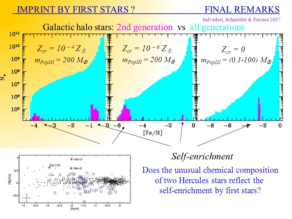 AccretionSelf-enrichment IMPRINT BY FIRST STARS ? FINAL REMARKS Salvadori, Schneider & Ferrara 2007 Z cr = 10 – 4 Z  Z cr = 10 – 6 Z  Z cr = 0 Galac