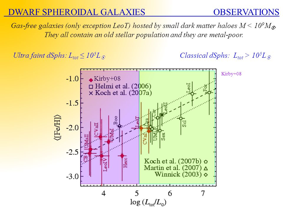 Kirby+08 DWARF SPHEROIDAL GALAXIES OBSERVATIONS Ultra faint dSphs: L tot ≤ 10 5 L  Classical dSphs: L tot > 10 5 L  Gas-free galaxies (only exceptio