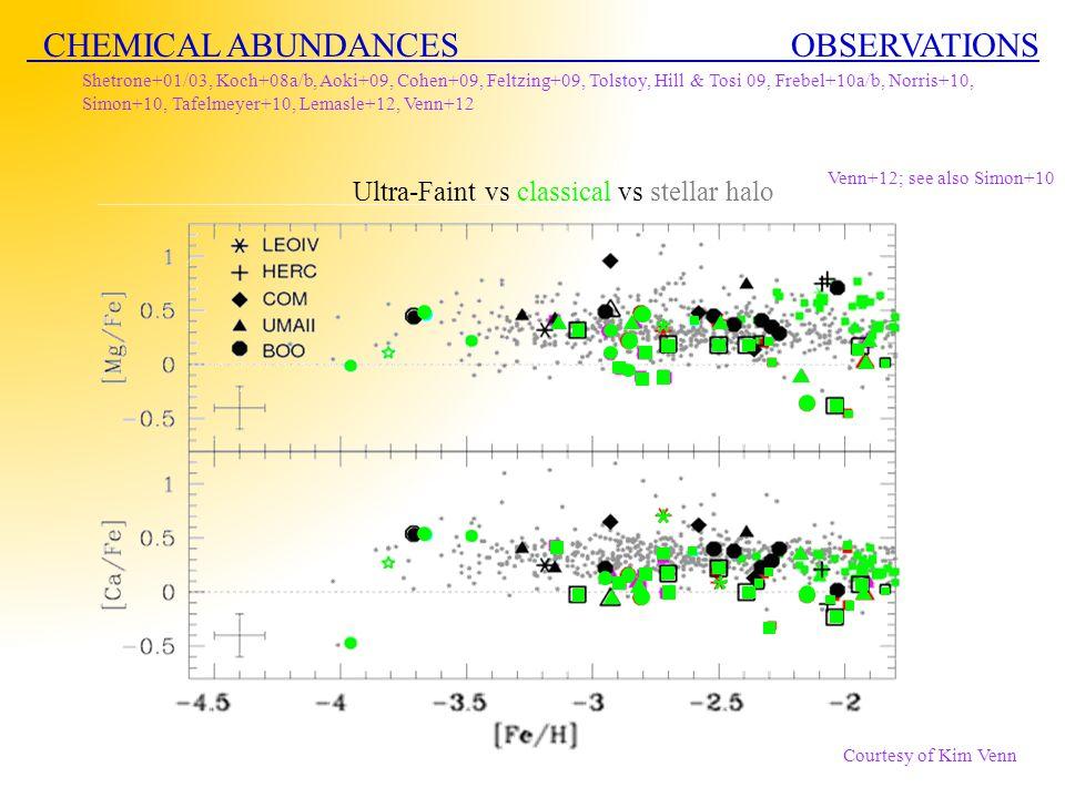 CHEMICAL ABUNDANCES OBSERVATIONS Shetrone+01/03, Koch+08a/b, Aoki+09, Cohen+09, Feltzing+09, Tolstoy, Hill & Tosi 09, Frebel+10a/b, Norris+10, Simon+10, Tafelmeyer+10, Lemasle+12, Venn+12 SCL SXT Ultra-Faint vs classical vs stellar halo Courtesy of Kim Venn * * * Venn+12; see also Simon+10