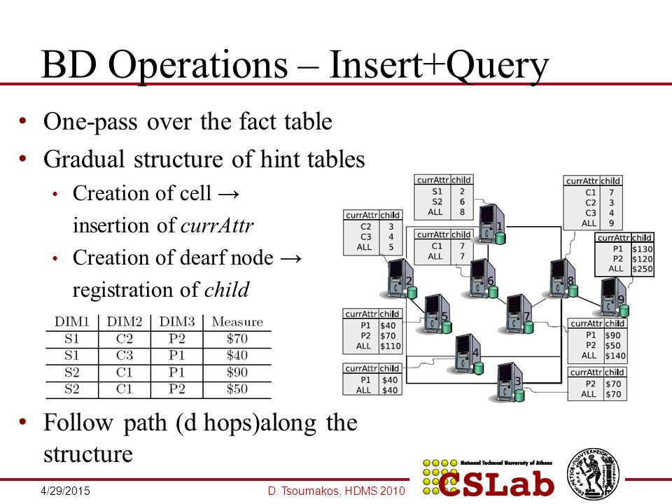 BD Operations – Insert+Query One-pass over the fact table Gradual structure of hint tables Creation of cell → insertion of currAttr Creation of dearf node → registration of child Follow path (d hops)along the structure D.