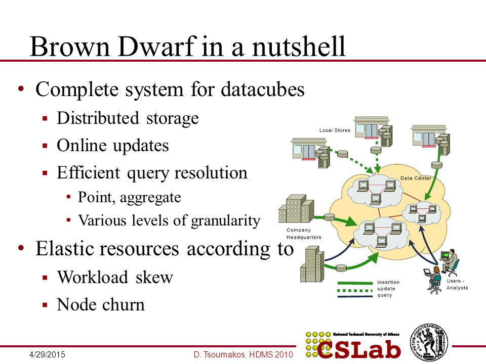 Dwarf Dwarf computes, stores, indexes and updates materialized cubes Eliminates prefix and suffix redundancies  Centralized structure with d levels  Root contains all distinct values of first dimension  Each cell points to node of the next level D.