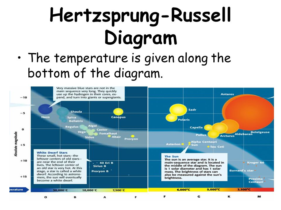 Hertzsprung-Russell Diagram The temperature is given along the bottom of the diagram.