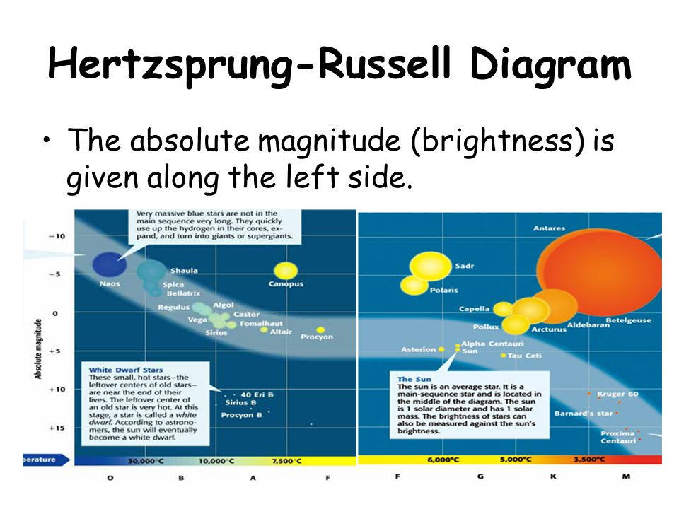Hertzsprung-Russell Diagram The absolute magnitude (brightness) is given along the left side.