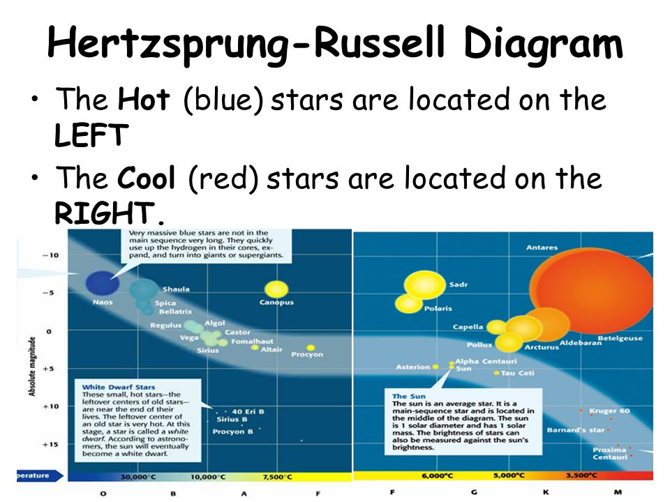Hertzsprung-Russell Diagram The Hot (blue) stars are located on the LEFT The Cool (red) stars are located on the RIGHT.