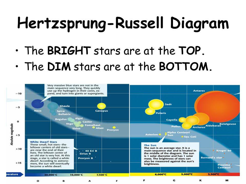 Hertzsprung-Russell Diagram The BRIGHT stars are at the TOP. The DIM stars are at the BOTTOM.