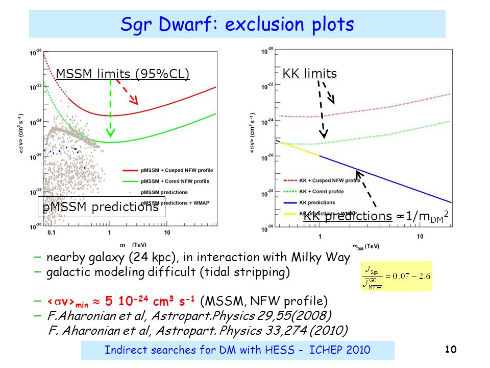 Indirect searches for DM with HESS - ICHEP 2010 10 Sgr Dwarf: exclusion plots − nearby galaxy (24 kpc), in interaction with Milky Way − galactic model
