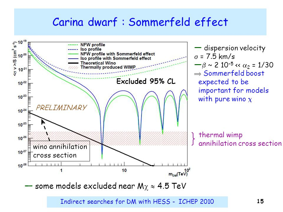 Indirect searches for DM with HESS - ICHEP 2010 15 Carina dwarf : Sommerfeld effect thermal wimp annihilation cross section ― dispersion velocity  =