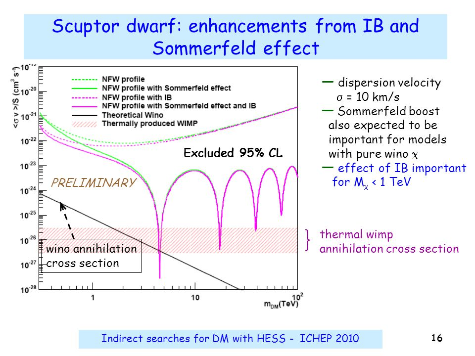 Indirect searches for DM with HESS - ICHEP 2010 16 Scuptor dwarf: enhancements from IB and Sommerfeld effect thermal wimp annihilation cross section ―