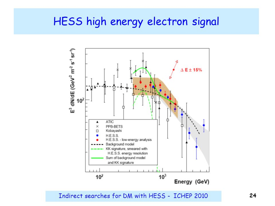 Indirect searches for DM with HESS - ICHEP 2010 24 HESS high energy electron signal