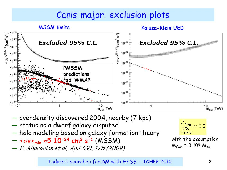 Indirect searches for DM with HESS - ICHEP 2010 9 Canis major: exclusion plots Excluded 95% C.L. ― overdensity discovered 2004, nearby (7 kpc) ― statu