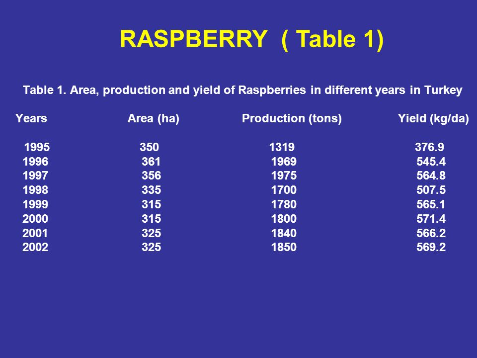 Table 1. Area, production and yield of Raspberries in different years in Turkey Years Area (ha) Production (tons) Yield (kg/da) 1995 350 1319 376.9 19